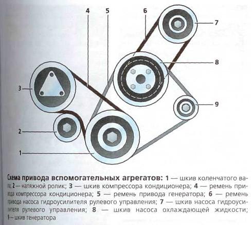 hyundai tucson асположение ремней приводов